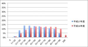 平成27年度の公立入試5科目平均点から見る今年の入試総括①