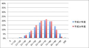 平成27年度の公立入試5科目平均点から見る今年の入試総括②