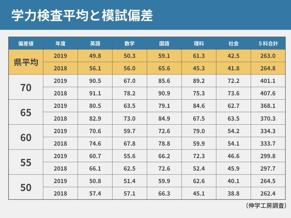 神奈川の公立トップ校を目指す人が最重視するべき科目は!?