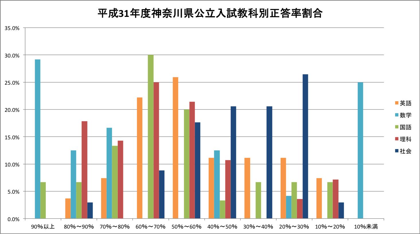 正答率割合をグラフ化してみたら、トップ校攻略の戦略が見えてきた(理社)